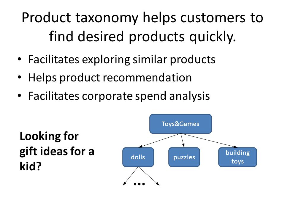 Product taxonomy helps customers to find desired products quickly.