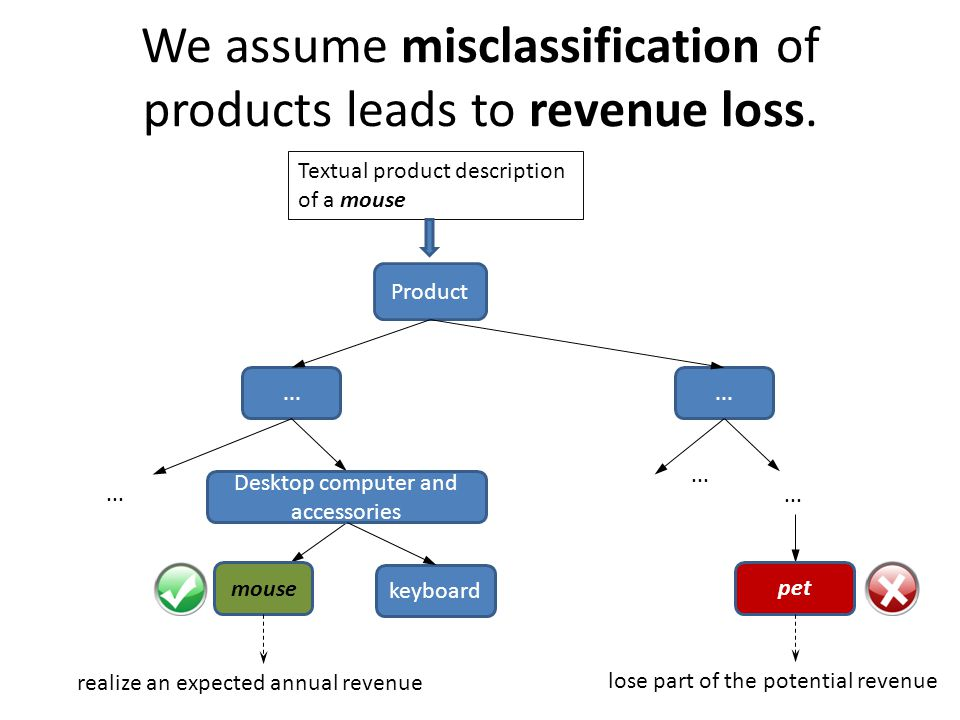 We assume misclassification of products leads to revenue loss.