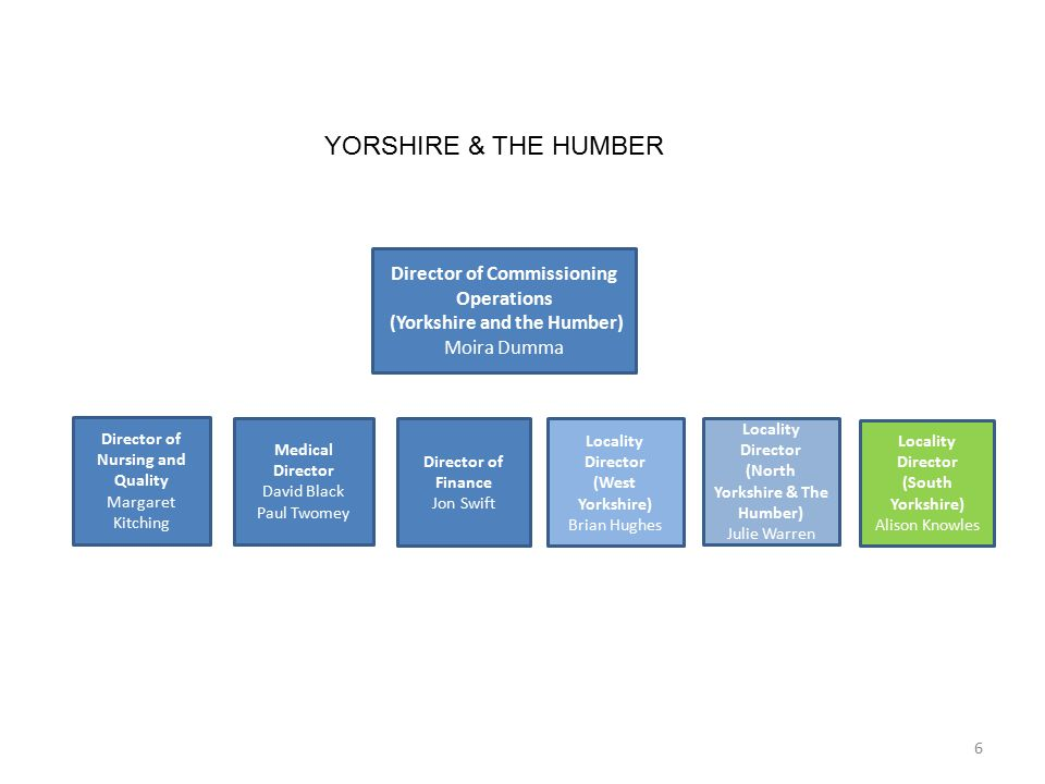 YORSHIRE & THE HUMBER Director of Commissioning Operations