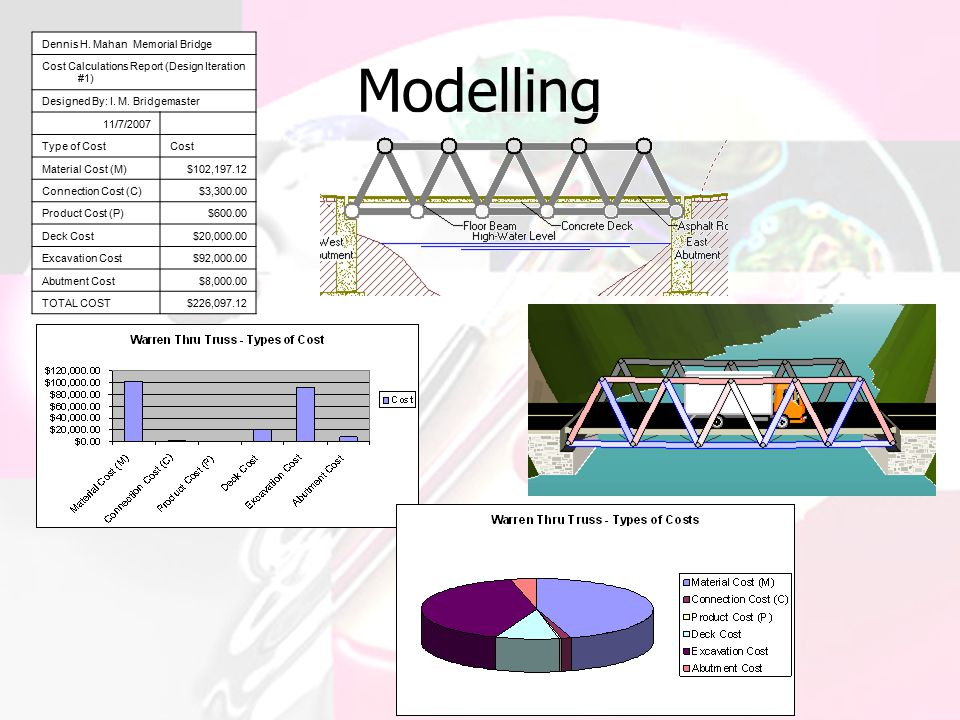 Modelling Dennis H. Mahan Memorial Bridge