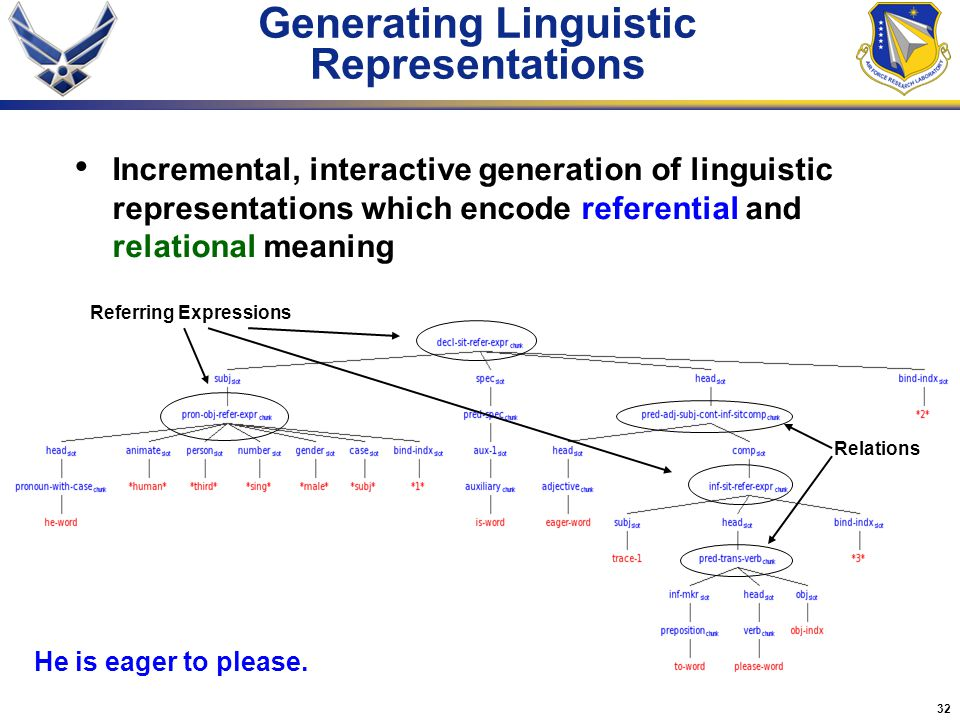 Generating Linguistic Representations