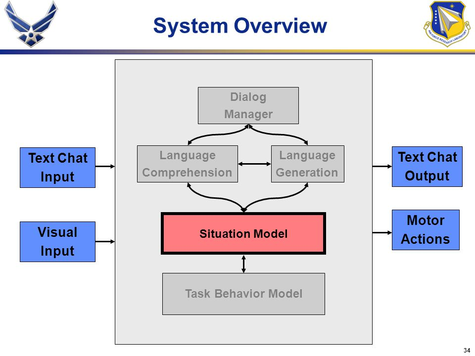 System Overview Text Chat Text Chat Input Output Motor Actions Visual