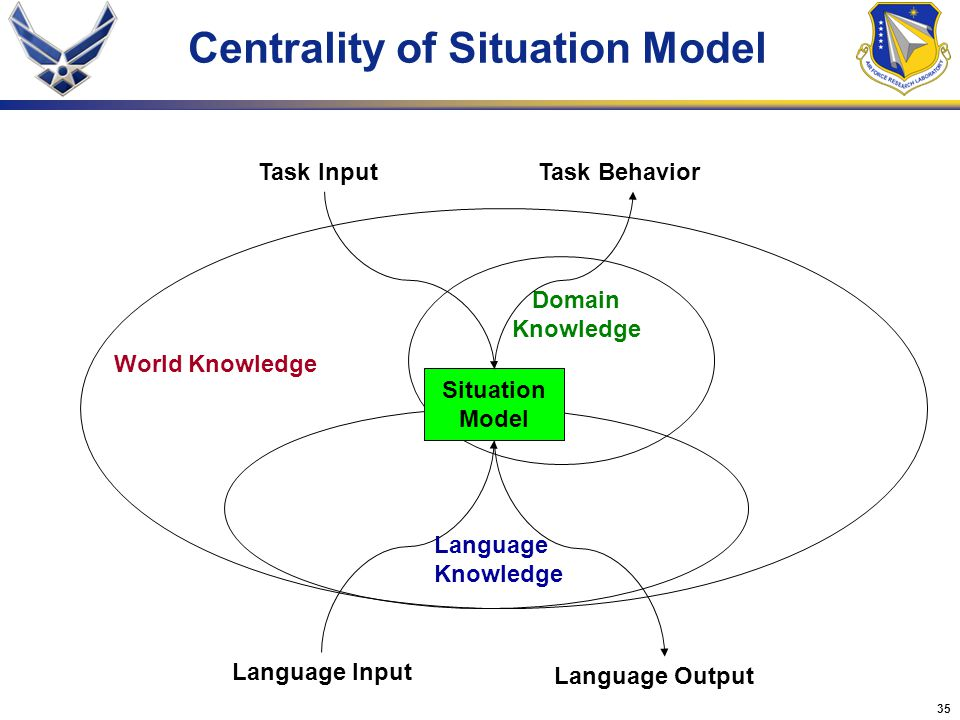 Centrality of Situation Model