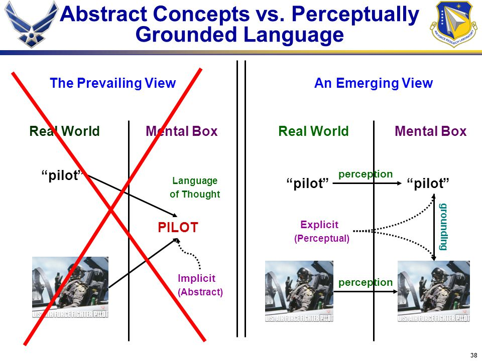 Abstract Concepts vs. Perceptually Grounded Language