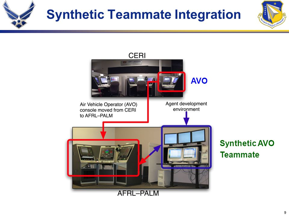 Synthetic Teammate Integration