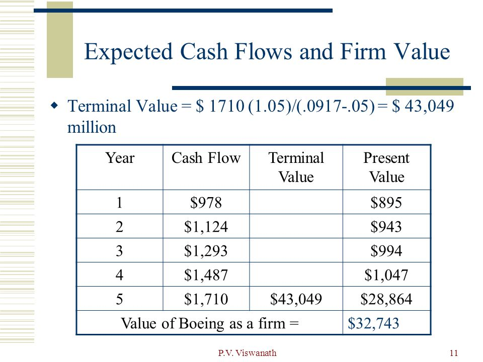 Expected Cash Flows and Firm Value