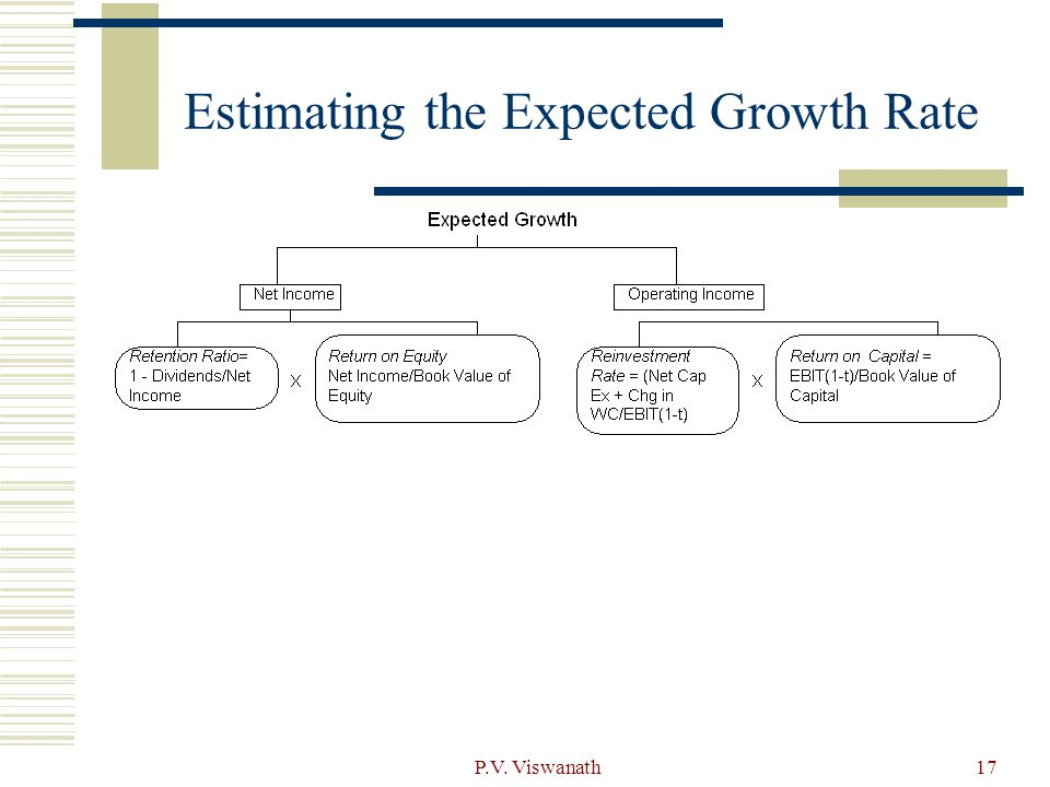 Estimating the Expected Growth Rate