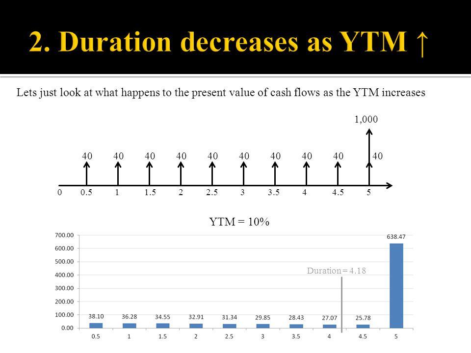 2. Duration decreases as YTM ↑