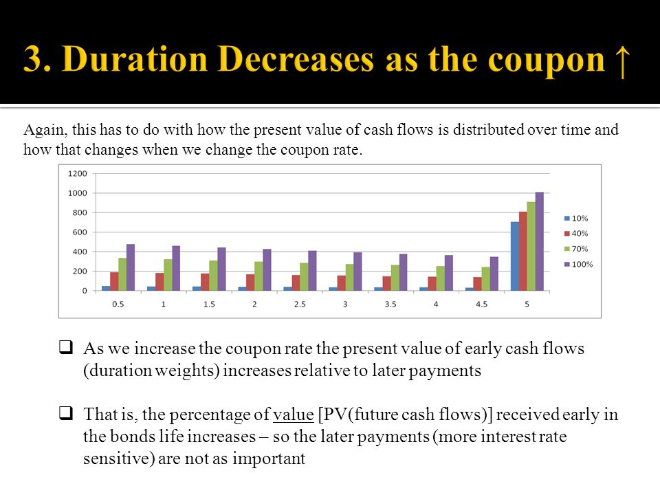 3. Duration Decreases as the coupon ↑