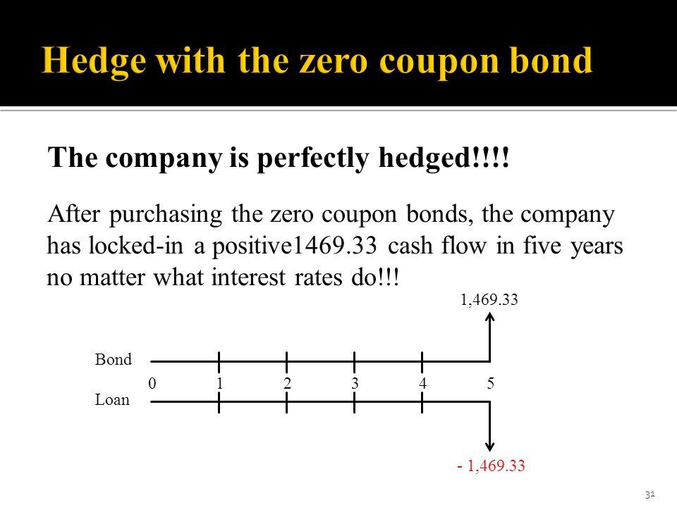 Hedge with the zero coupon bond