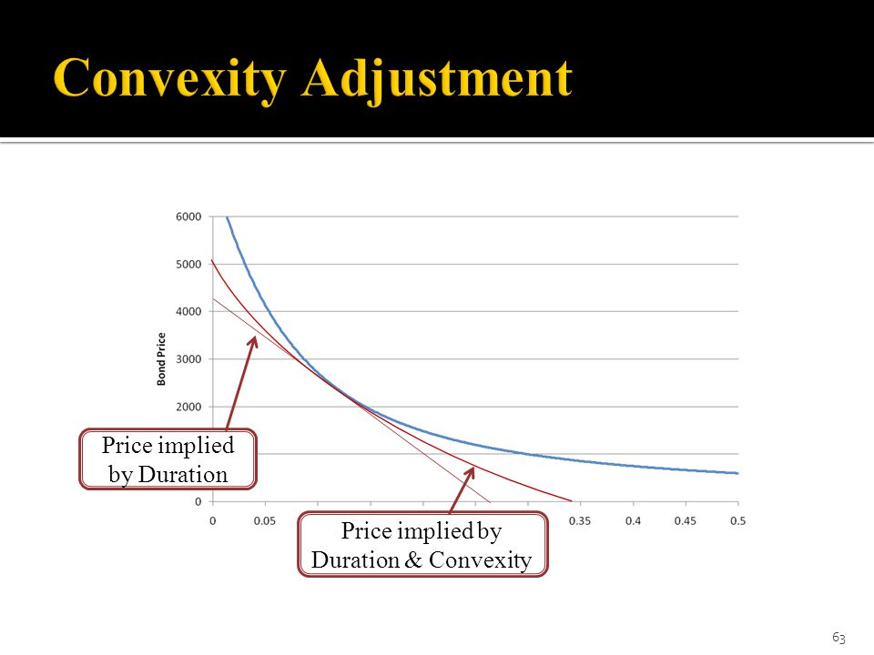 Convexity Adjustment Price implied by Duration