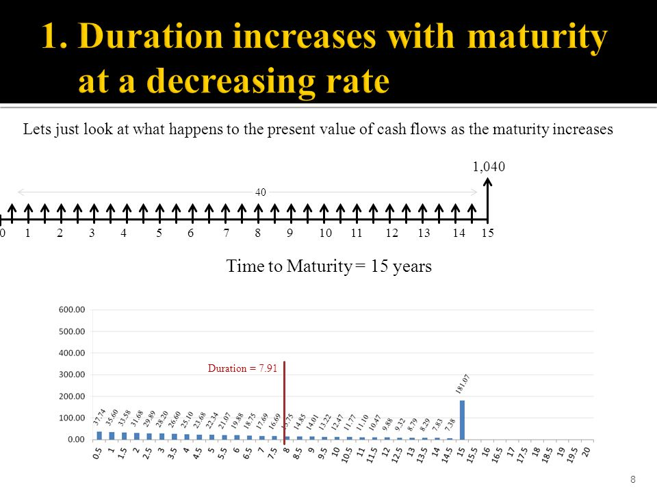 1. Duration increases with maturity at a decreasing rate