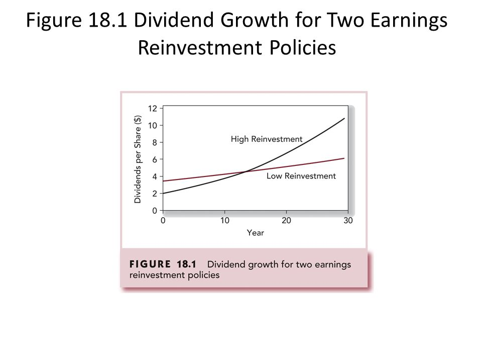 Figure 18.1 Dividend Growth for Two Earnings Reinvestment Policies