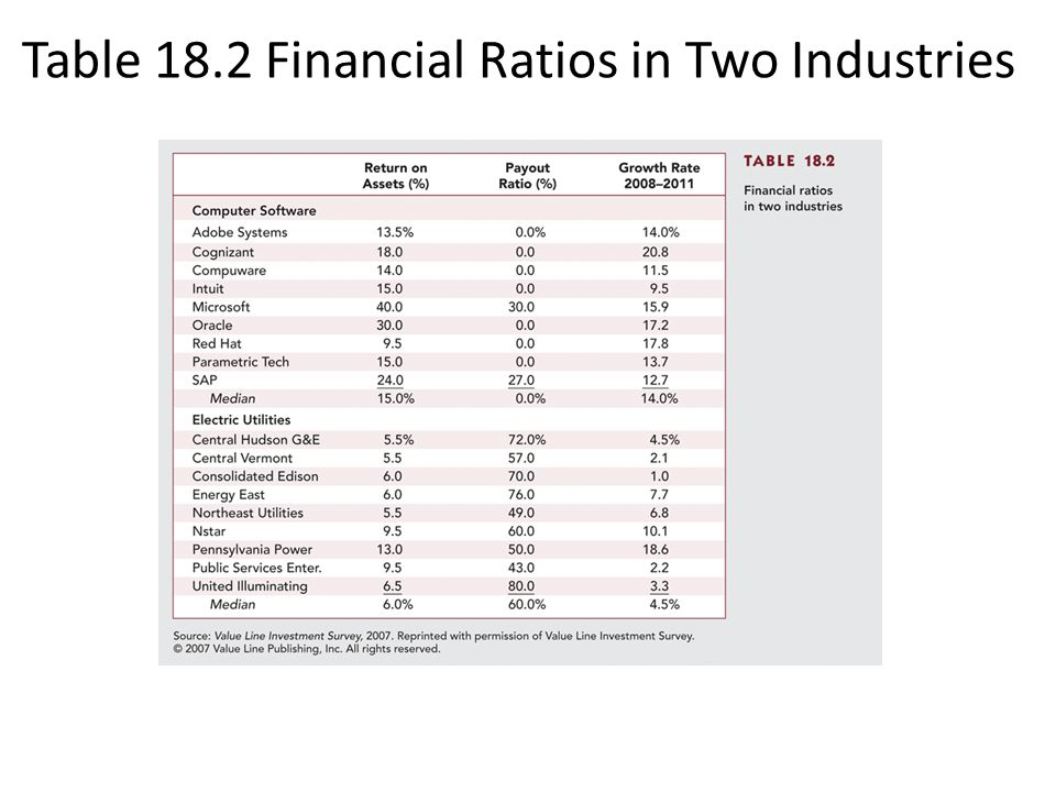 Table 18.2 Financial Ratios in Two Industries