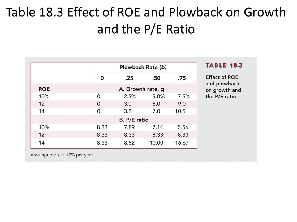 Table 18.3 Effect of ROE and Plowback on Growth and the P/E Ratio