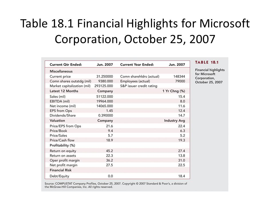 Table 18.1 Financial Highlights for Microsoft Corporation, October 25, 2007
