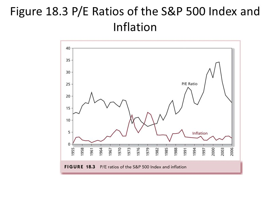 Figure 18.3 P/E Ratios of the S&P 500 Index and Inflation