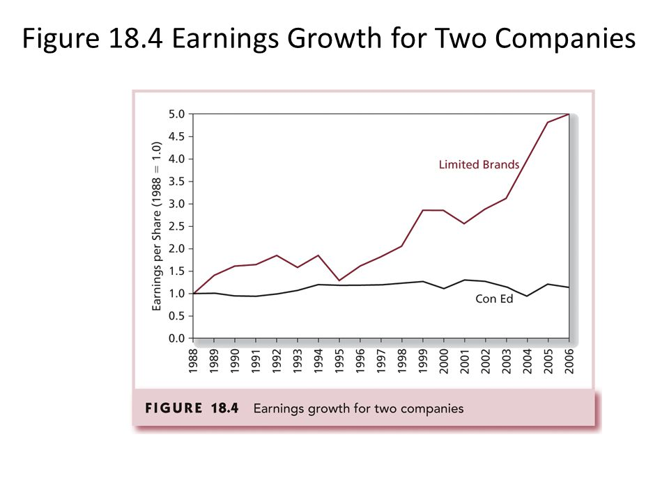 Figure 18.4 Earnings Growth for Two Companies