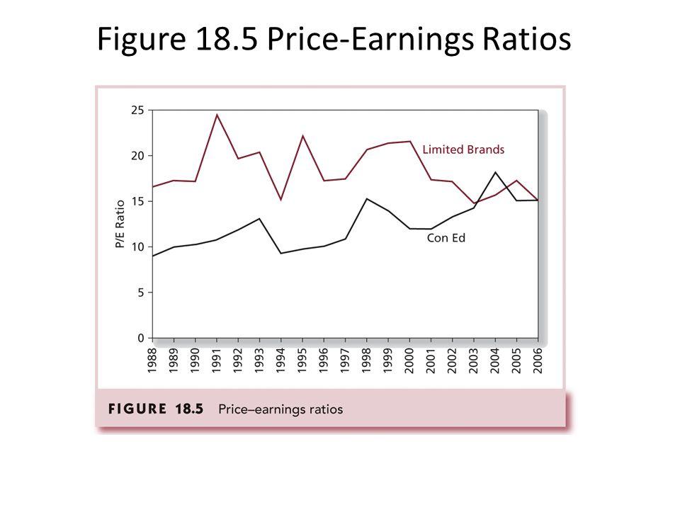 Figure 18.5 Price-Earnings Ratios