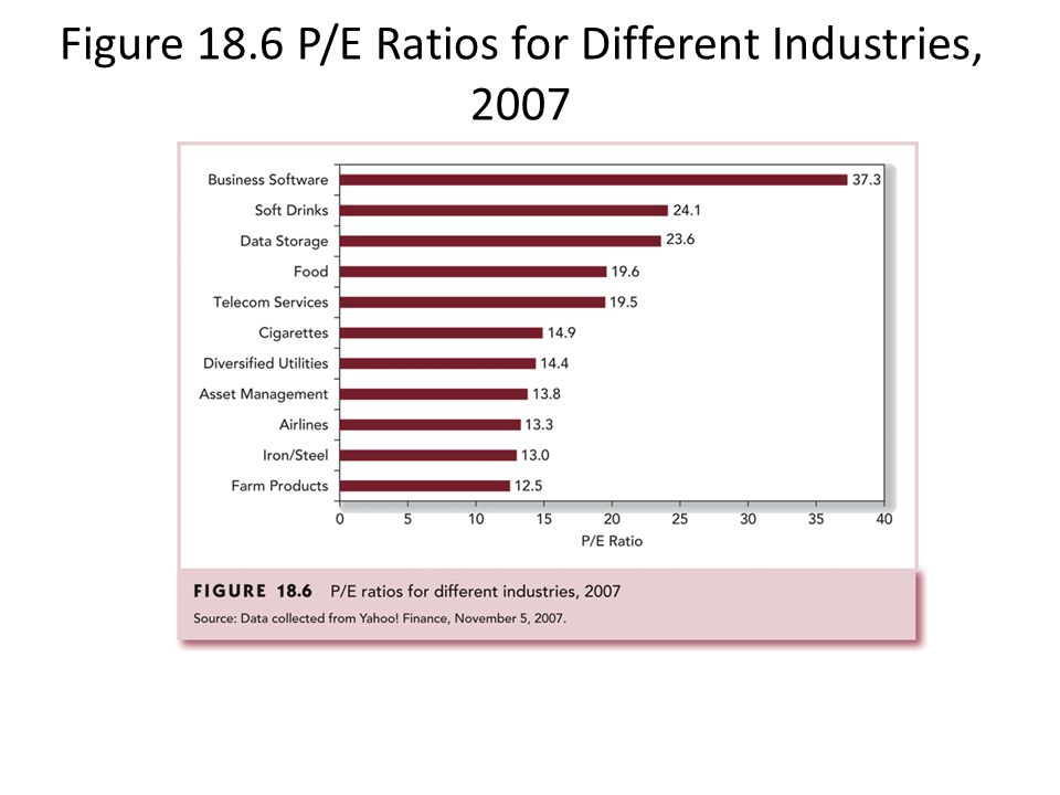 Figure 18.6 P/E Ratios for Different Industries, 2007