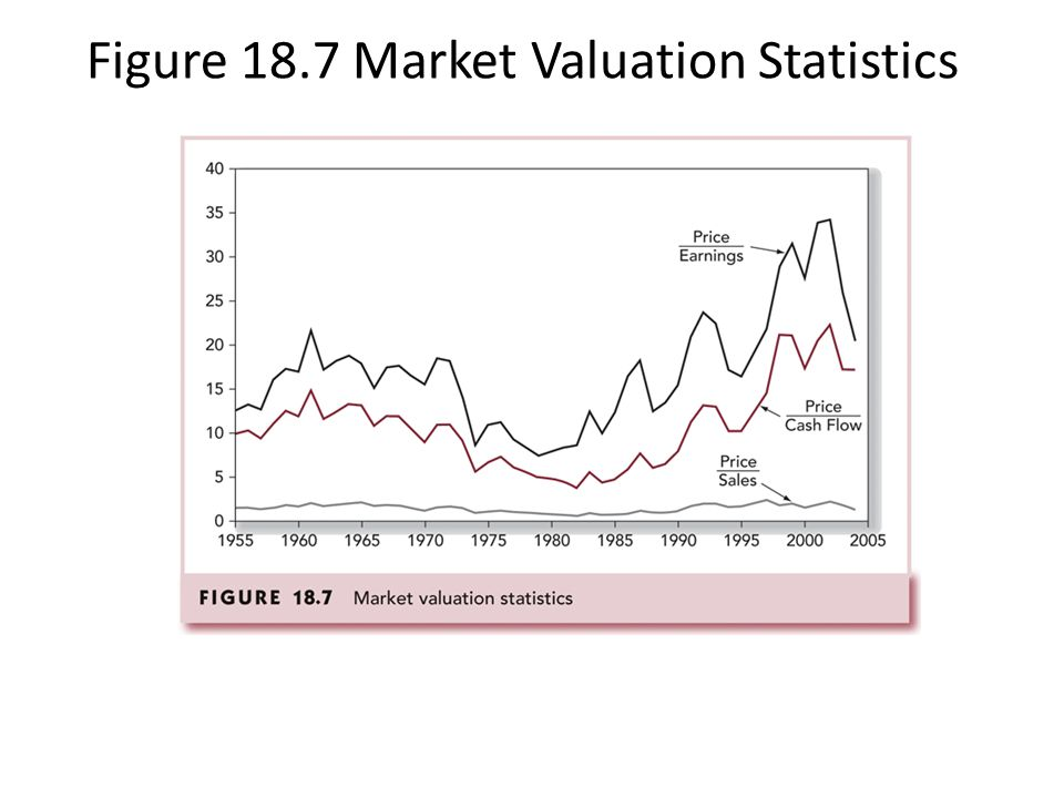 Figure 18.7 Market Valuation Statistics