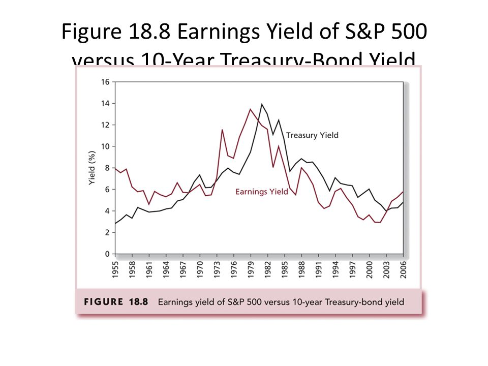 Figure 18.8 Earnings Yield of S&P 500 versus 10-Year Treasury-Bond Yield