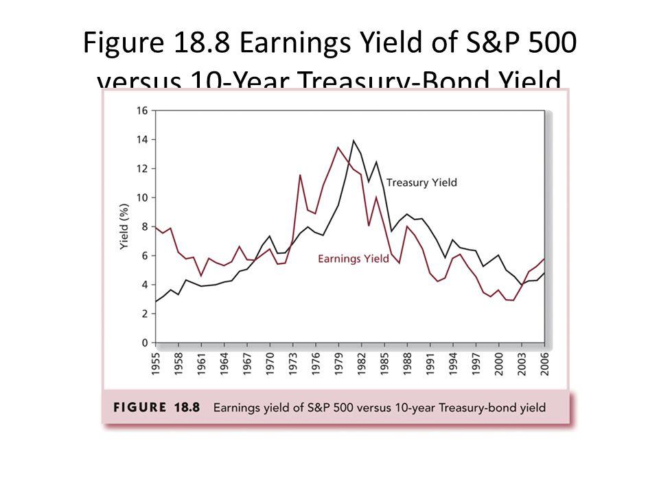 Figure 18.8 Earnings Yield of S&P 500 versus 10-Year Treasury-Bond Yield