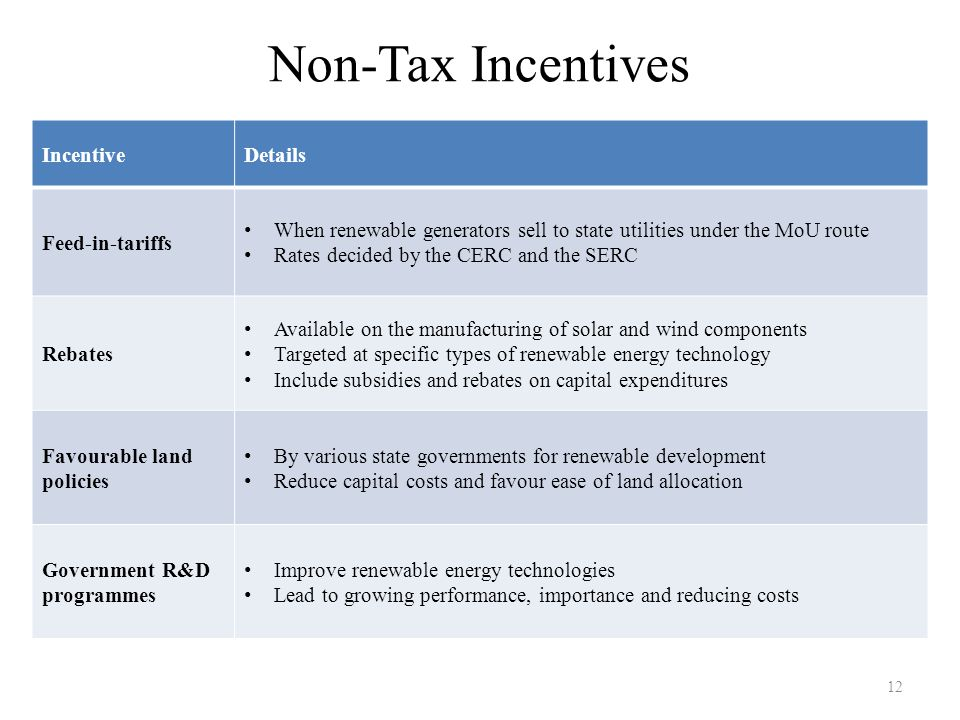 Non-Tax Incentives Incentive Details Feed-in-tariffs