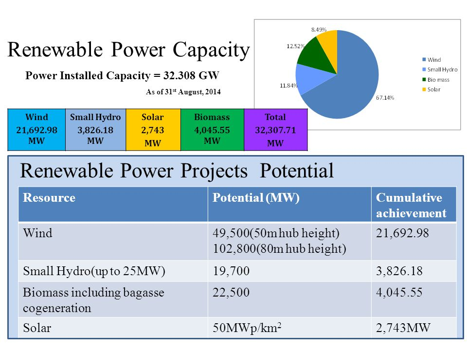 Renewable Power Capacity