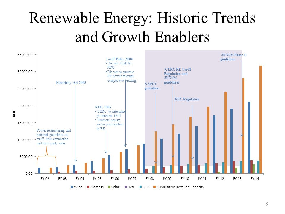 Renewable Energy: Historic Trends and Growth Enablers
