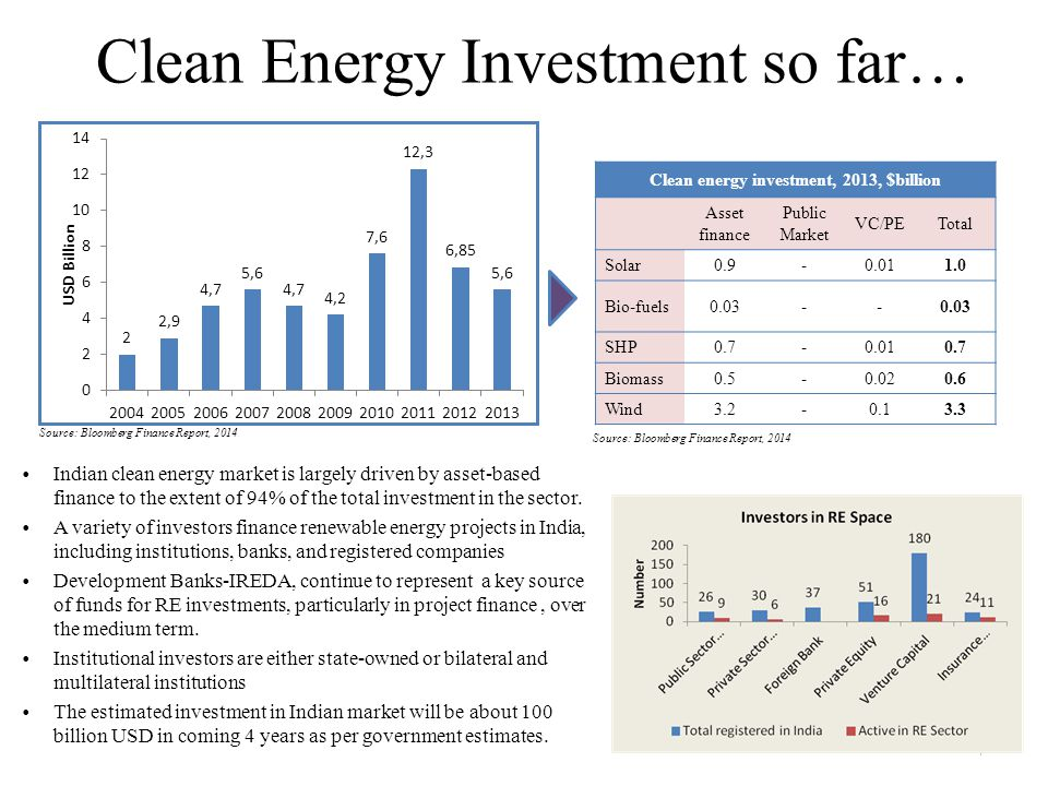 Clean Energy Investment so far…