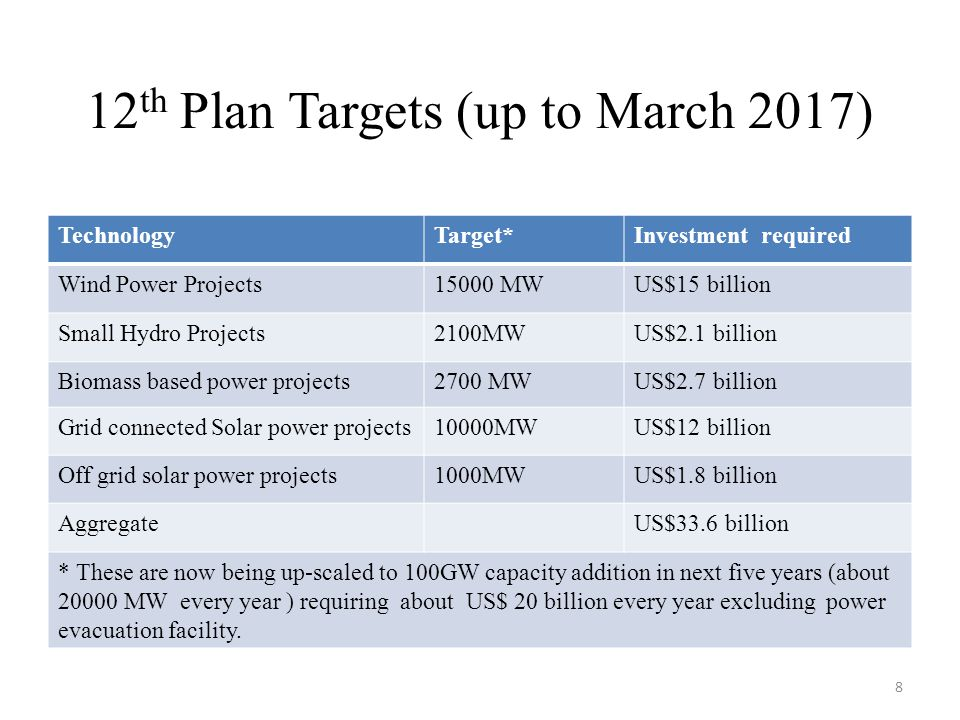 12th Plan Targets (up to March 2017)