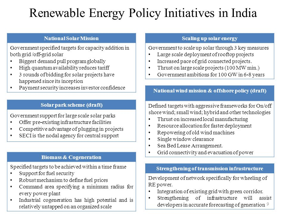 Renewable Energy Policy Initiatives in India