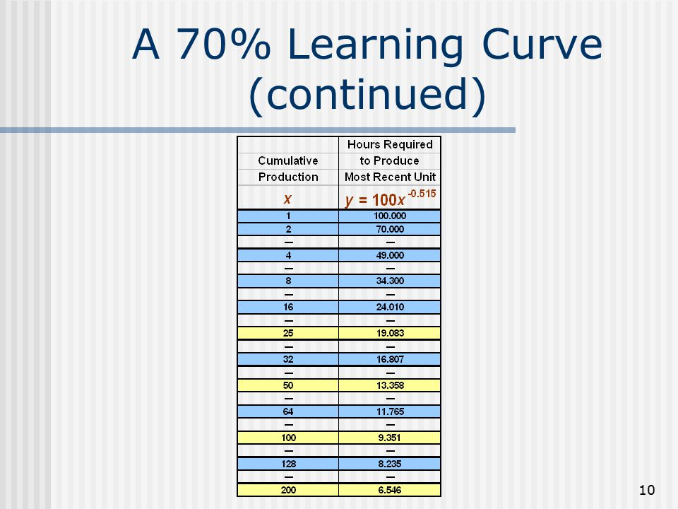 A 70% Learning Curve (continued)