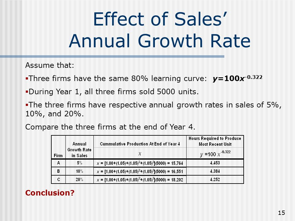 Effect of Sales' Annual Growth Rate