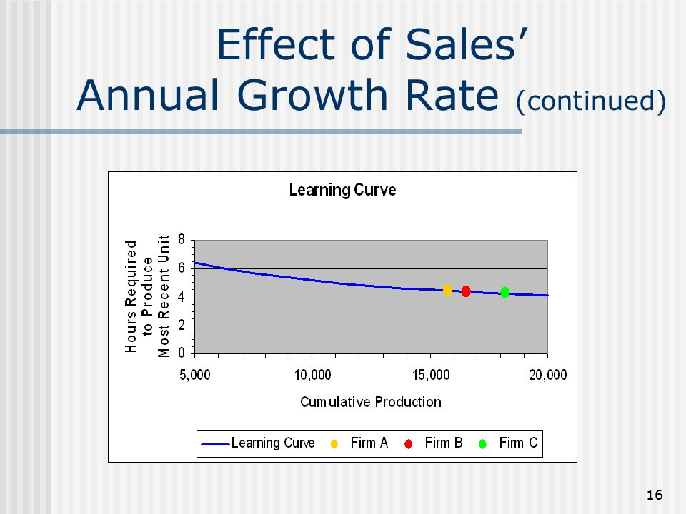 Effect of Sales' Annual Growth Rate (continued)