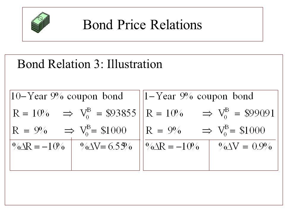 Bond Price Relations Bond Relation 3: Illustration