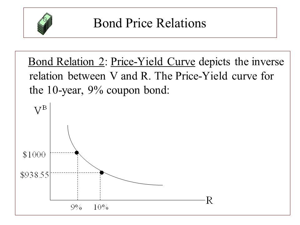 Bond Price Relations