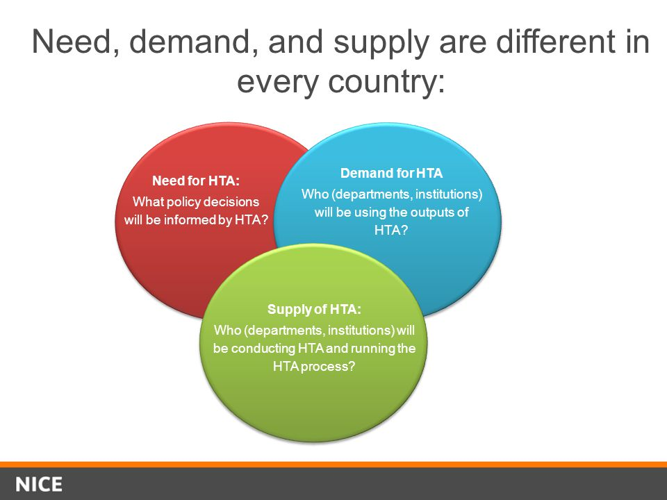 Need, demand, and supply are different in every country: