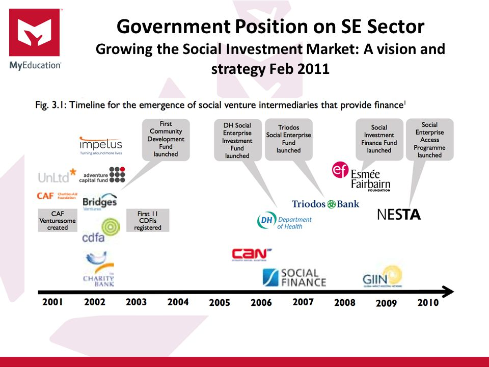 Government Position on SE Sector Growing the Social Investment Market: A vision and strategy Feb 2011