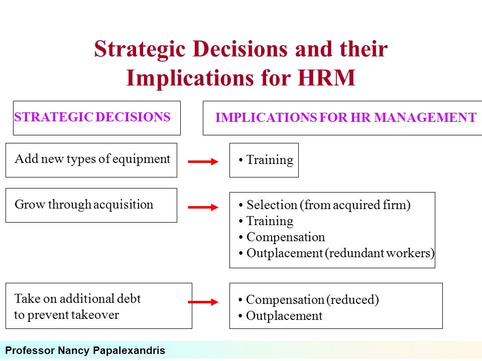 Strategic Decisions and their Implications for HRM