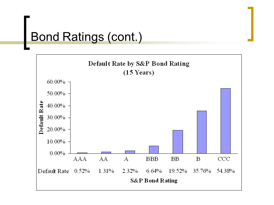 Bond Ratings (cont.) Source: The Credit-Raters: How They Work and How They Might Work Better , Business Week (8 April 2002), p.