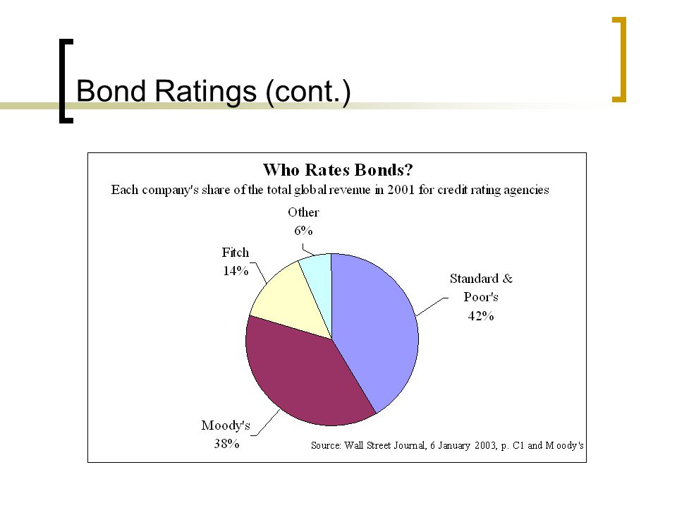 Bond Ratings (cont.)