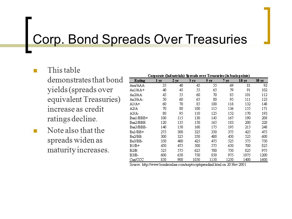 Corp. Bond Spreads Over Treasuries