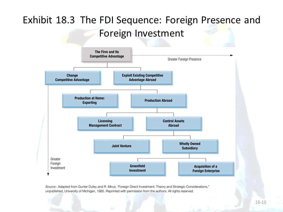 Exhibit 18.3 The FDI Sequence: Foreign Presence and Foreign Investment