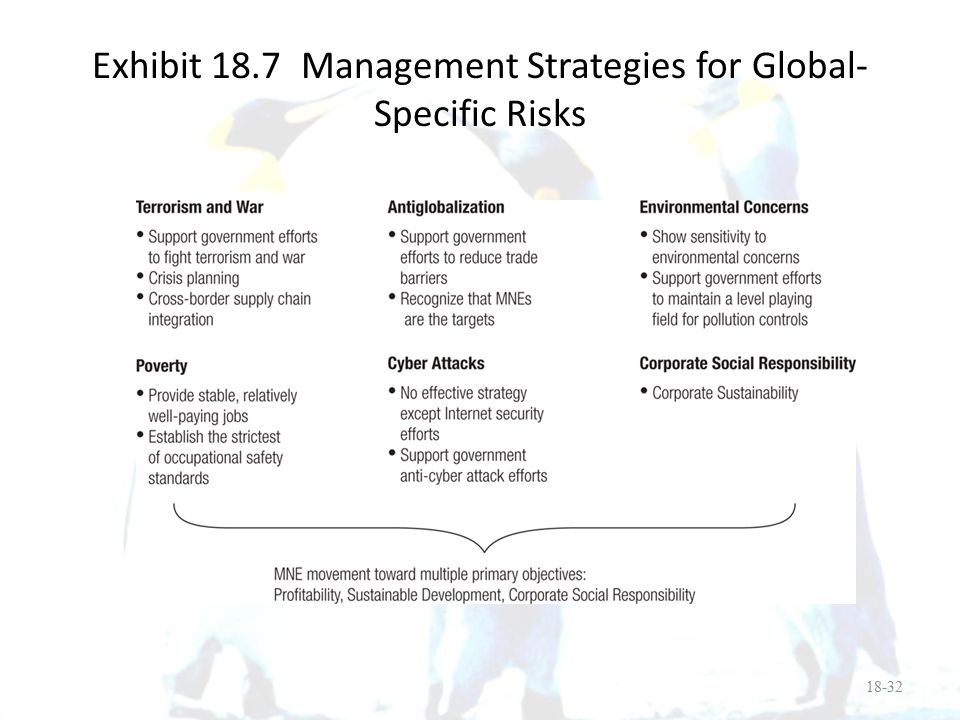 Exhibit 18.7 Management Strategies for Global-Specific Risks