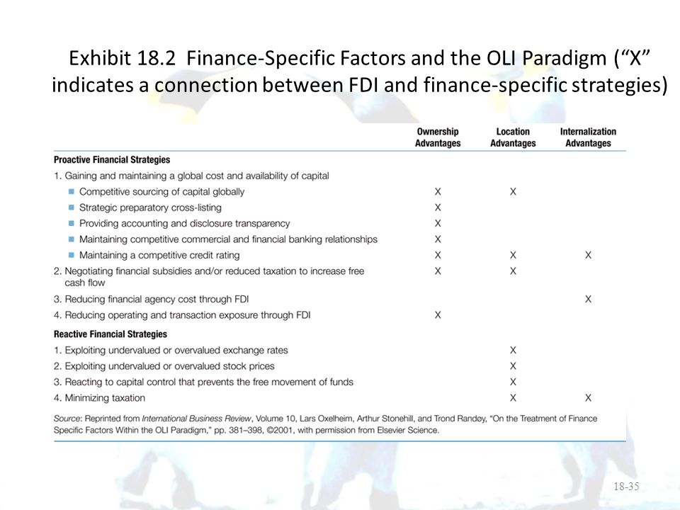 Exhibit 18.2 Finance-Specific Factors and the OLI Paradigm ( X indicates a connection between FDI and finance-specific strategies)