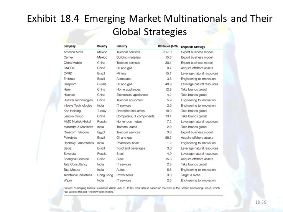 Exhibit 18.4 Emerging Market Multinationals and Their Global Strategies
