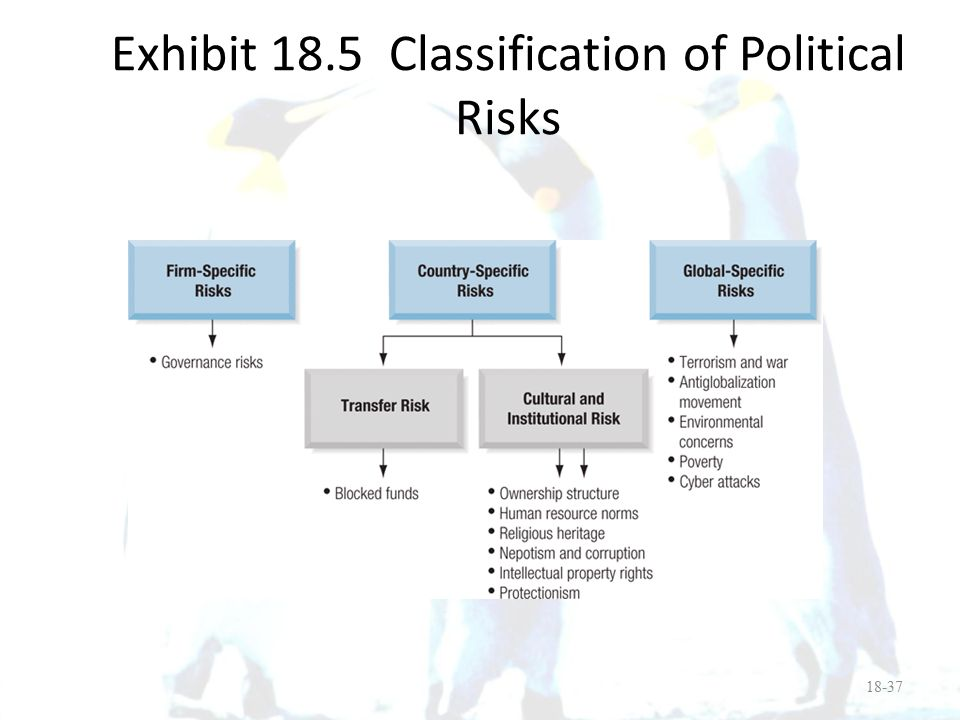 Exhibit 18.5 Classification of Political Risks