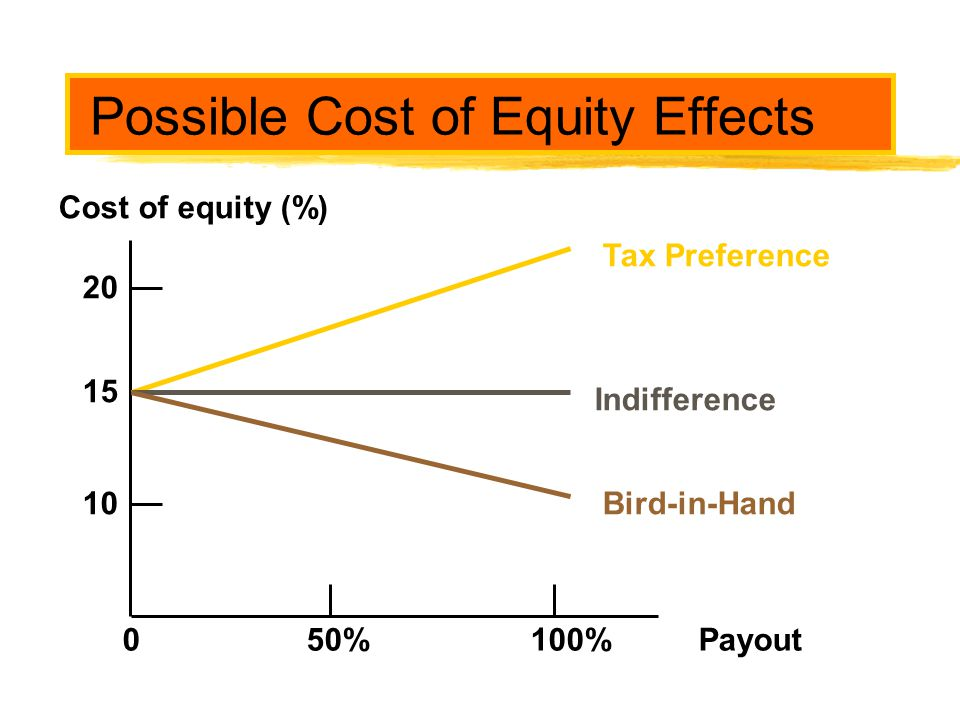 Possible Cost of Equity Effects